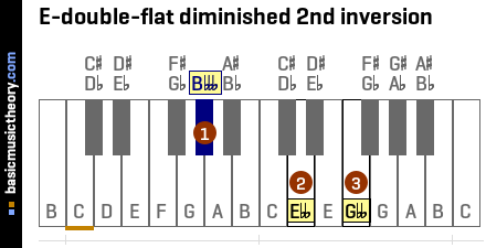 E-double-flat diminished 2nd inversion