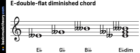 E-double-flat diminished chord