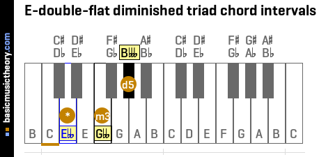 E-double-flat diminished triad chord intervals