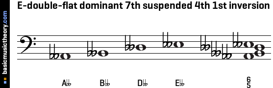 E-double-flat dominant 7th suspended 4th 1st inversion
