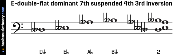 E-double-flat dominant 7th suspended 4th 3rd inversion