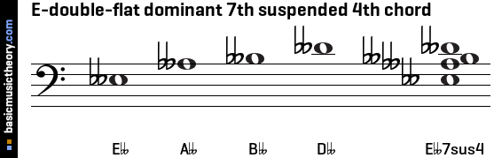 E-double-flat dominant 7th suspended 4th chord