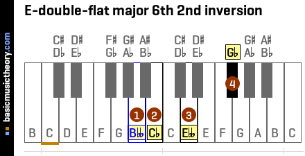 E-double-flat major 6th 2nd inversion