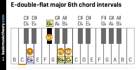 E-double-flat major 6th chord intervals