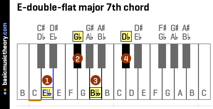 E-double-flat major 7th chord