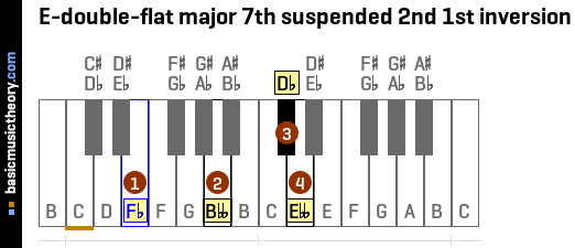 E-double-flat major 7th suspended 2nd 1st inversion