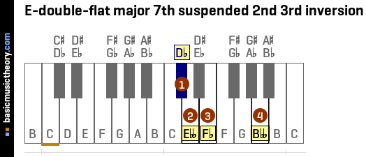 E-double-flat major 7th suspended 2nd 3rd inversion