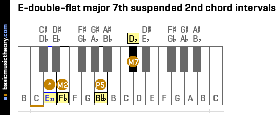 E-double-flat major 7th suspended 2nd chord intervals