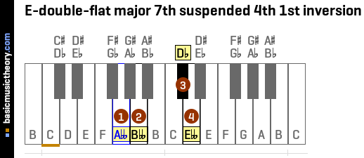 E-double-flat major 7th suspended 4th 1st inversion