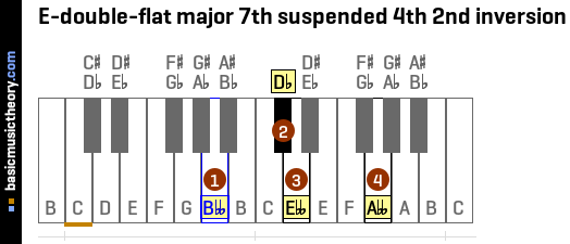 E-double-flat major 7th suspended 4th 2nd inversion
