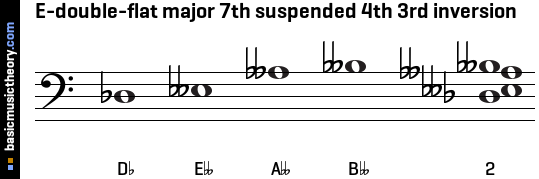 E-double-flat major 7th suspended 4th 3rd inversion