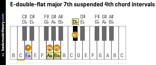 E-double-flat major 7th suspended 4th chord intervals