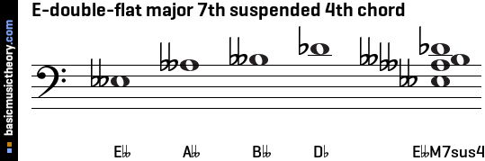 E-double-flat major 7th suspended 4th chord