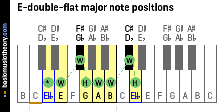 E-double-flat major note positions