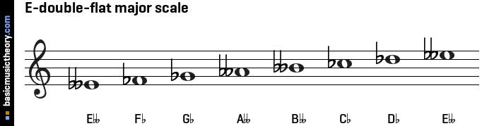 basicmusictheory.com: E-double-flat major scale C Flat Major Scale Treble Clef