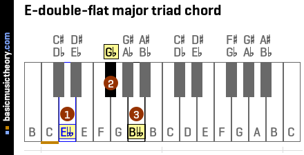 E-double-flat major triad chord