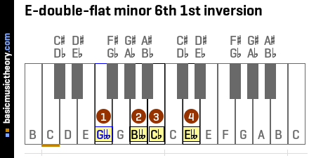 E-double-flat minor 6th 1st inversion