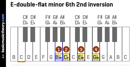 E-double-flat minor 6th 2nd inversion