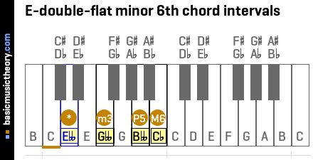 E-double-flat minor 6th chord intervals
