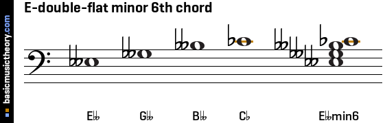 E-double-flat minor 6th chord