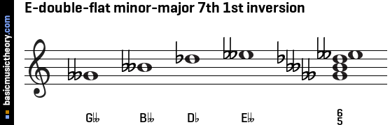 E-double-flat minor-major 7th 1st inversion