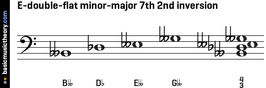 E-double-flat minor-major 7th 2nd inversion