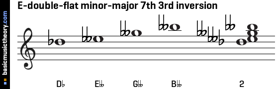 E-double-flat minor-major 7th 3rd inversion
