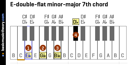 E-double-flat minor-major 7th chord