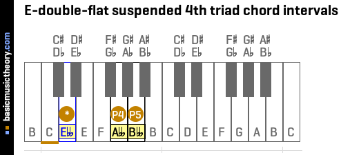 E-double-flat suspended 4th triad chord intervals