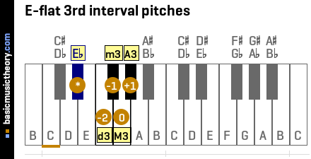 E-flat 3rd interval pitches