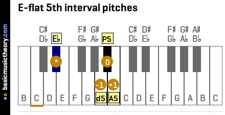 E-flat 5th interval pitches