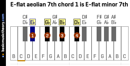 E-flat aeolian 7th chord 1 is E-flat minor 7th