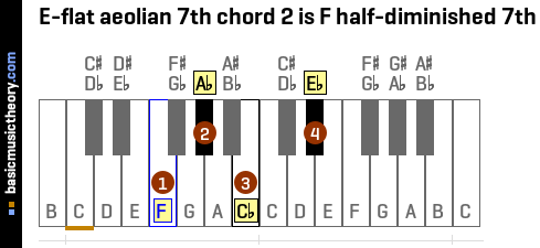 E-flat aeolian 7th chord 2 is F half-diminished 7th