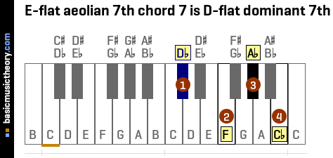 E-flat aeolian 7th chord 7 is D-flat dominant 7th