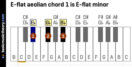 E-flat aeolian chord 1 is E-flat minor