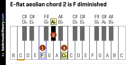 E-flat aeolian chord 2 is F diminished