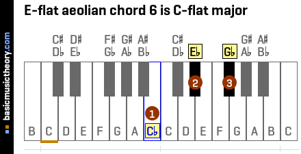 E-flat aeolian chord 6 is C-flat major
