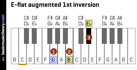 E-flat augmented 1st inversion