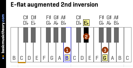 E-flat augmented 2nd inversion