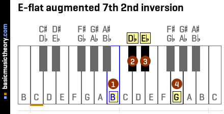 E-flat augmented 7th 2nd inversion