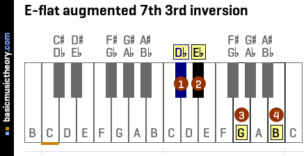 E-flat augmented 7th 3rd inversion