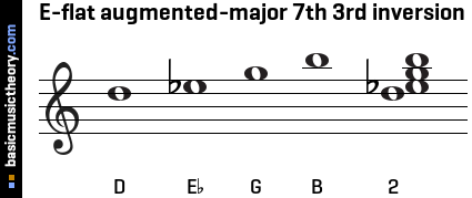 E-flat augmented-major 7th 3rd inversion