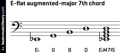 E-flat augmented-major 7th chord