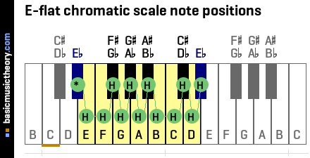 E-flat chromatic scale note positions
