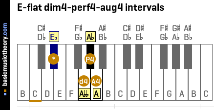 E-flat dim4-perf4-aug4 intervals