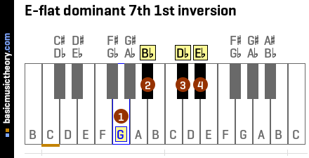 E-flat dominant 7th 1st inversion