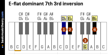 E-flat dominant 7th 3rd inversion