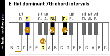 E-flat dominant 7th chord intervals