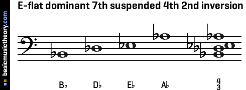 E-flat dominant 7th suspended 4th 2nd inversion