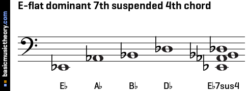 E-flat dominant 7th suspended 4th chord